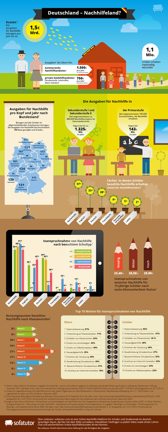 Infografik Nachhilfe