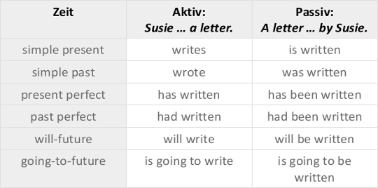 Tabelle_Passivformen