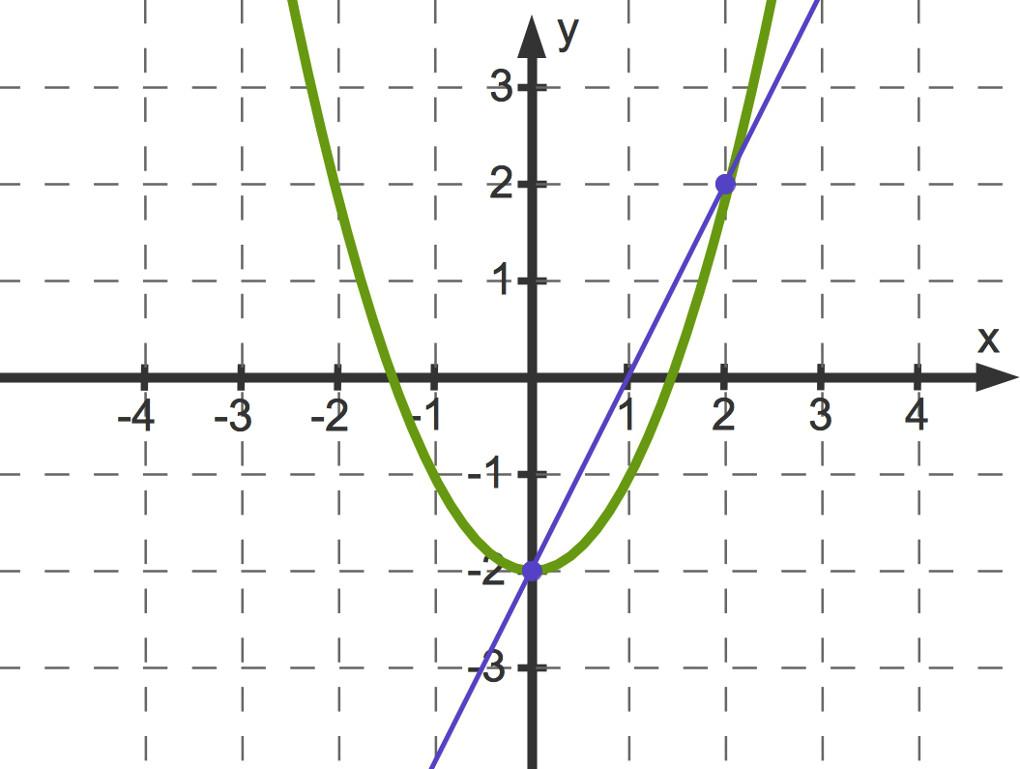 Topic_x2-2_Sekante.jpg