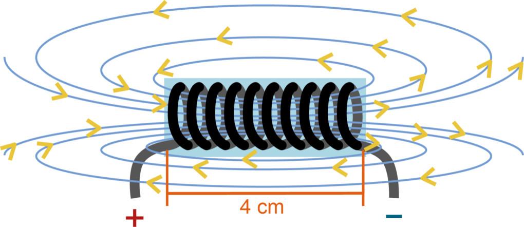Magnetfeld einer Spule