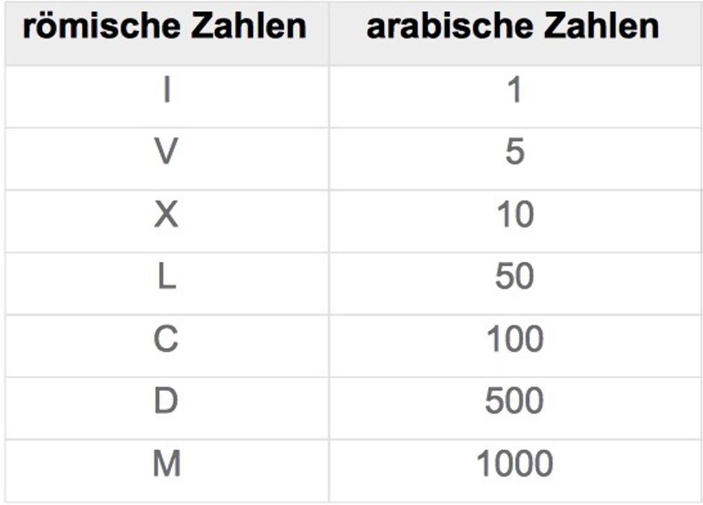 römische_Zahlen_Tabelle.jpg