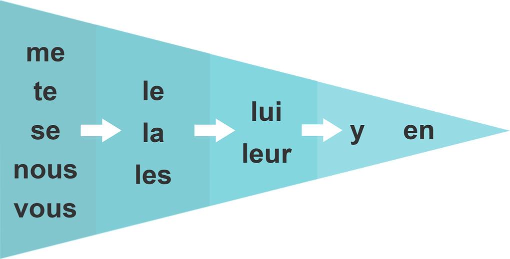 Pronomen-Fahne