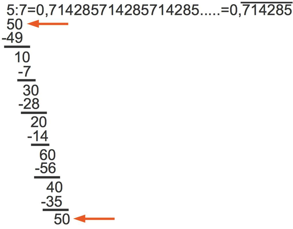 928_periodischer_Dezimalbruch_3.jpg