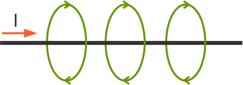 Magnetfeld eines Leiters