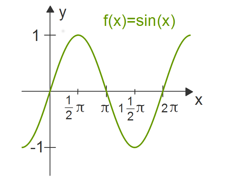 12118_Sinusfunktionf(x)_sin(x)_(1).png