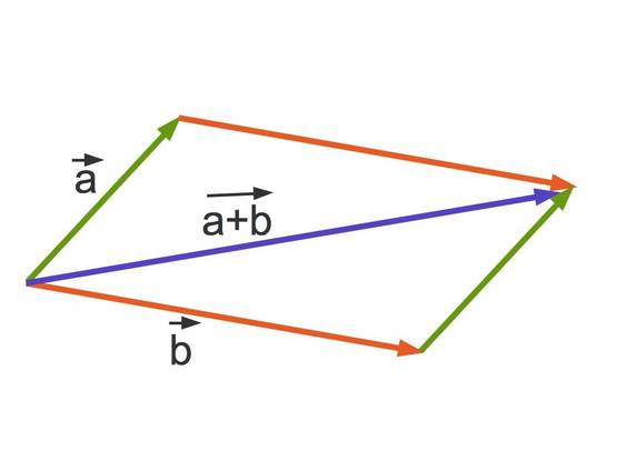 2061_-_Vektoraddition_2.jpg