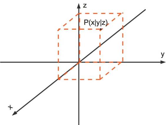 Punkt_im_3-D-KOS.jpg