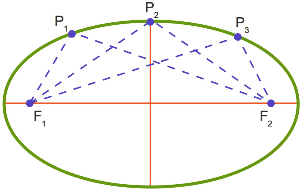 1142_Ellipse_Gärtner-Konstruktion.jpg