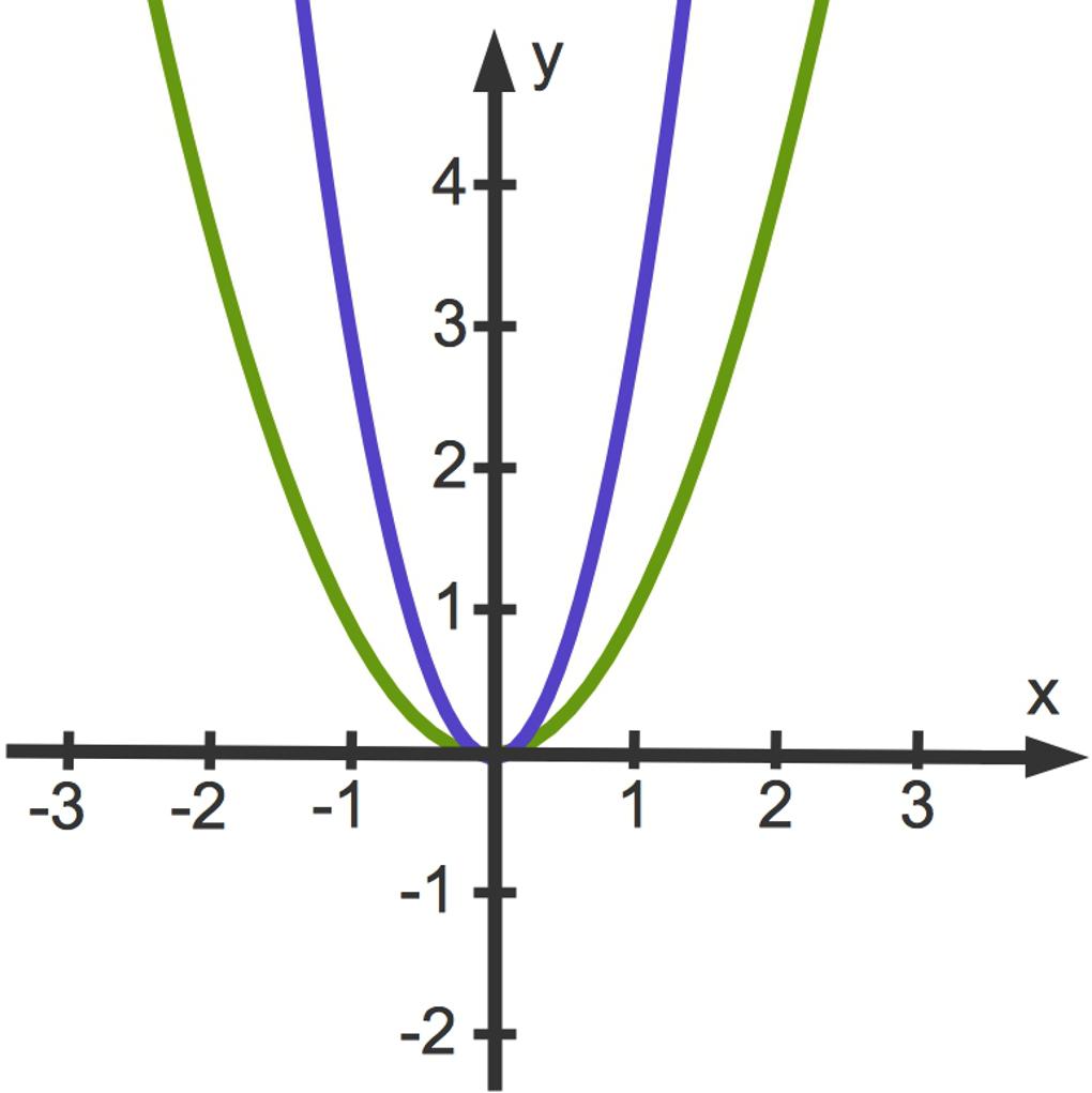 3114_f(x)_3x_2.jpg