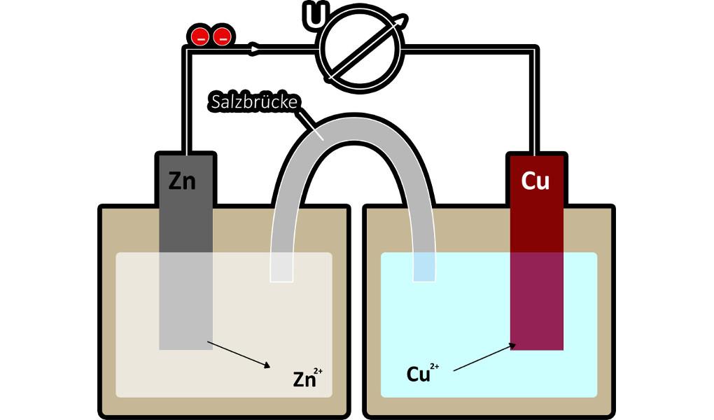 Daniell-Element als Beispiel für eine galvanische Zelle