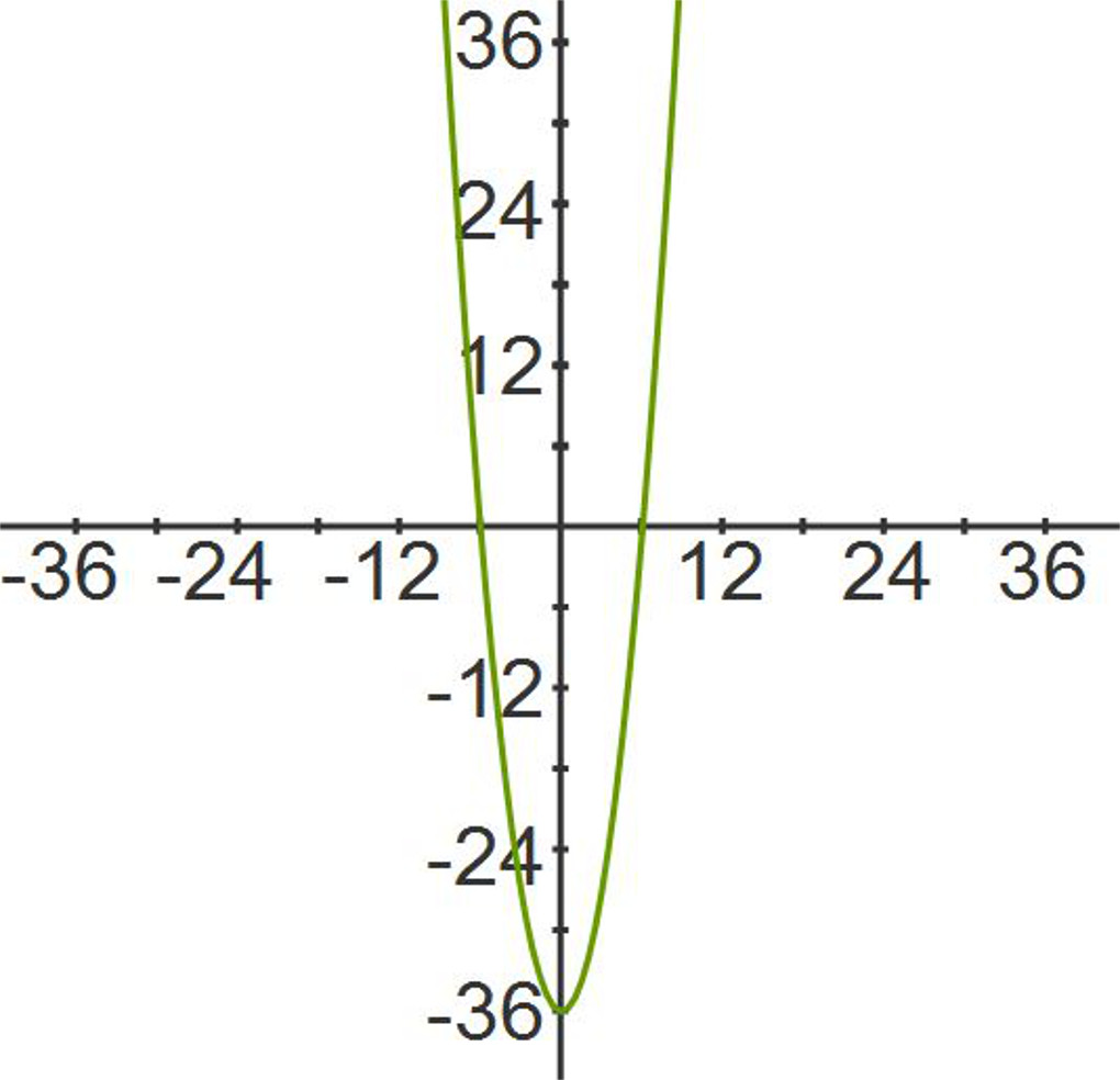 Homework help with equations
