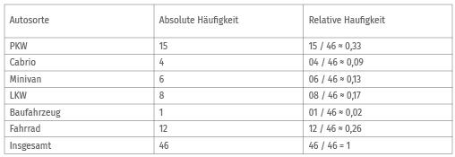 Beispiel-Tabelle relative und absolute Häufigkeit