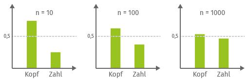 Beispiel-Diagramm relative und absolute Häufigkeit