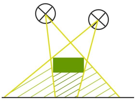 Lichtquellen & Lichtausbreitung: Kernschatten