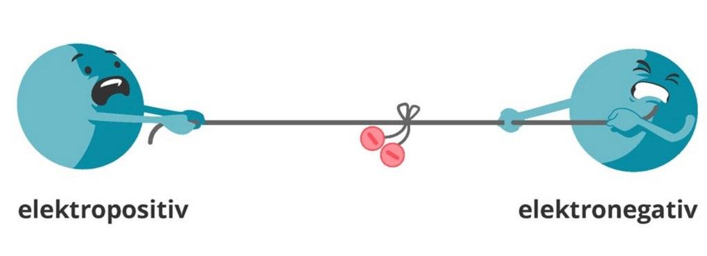 Ladungsschwerpunkt der Bindungselektronen in einer Bindung