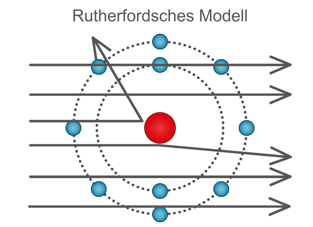 Rutherford'sches Atommodell