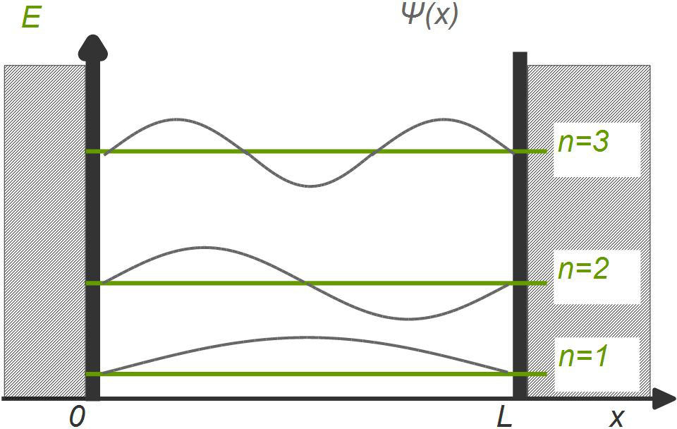 Potentialtopf mit stehenden Wellen und Energieniveaus