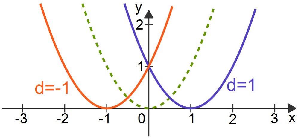 quadratische funktionen f x x d mathematik online lernen. Black Bedroom Furniture Sets. Home Design Ideas