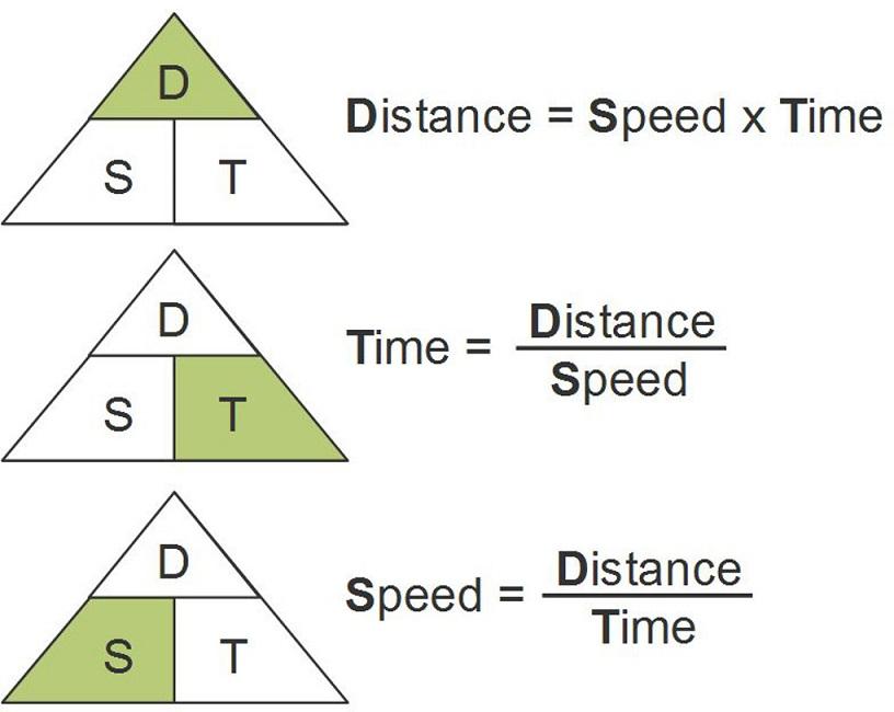 Distance Rate Time Formula Worksheet Photo Album - Worksheet for Kids ...