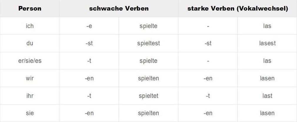 Zeitformen - Deutsch online lernen