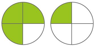Anteile am Ganzen Beispiel 1, grafische Darstellung
