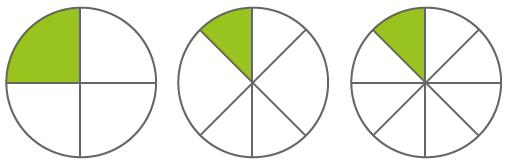 Anteile am Ganzen Beispiel 2, grafische Darstellung