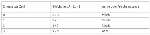 Beispiel 1 Gleichung lösen durch Probieren