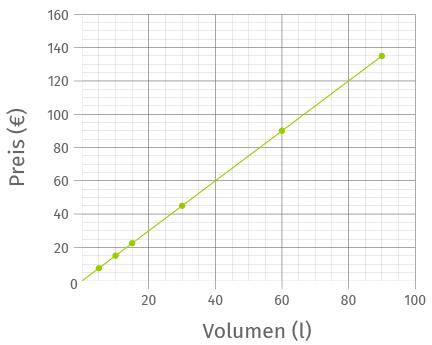 Koordinatensystem proportionale Zuordnung
