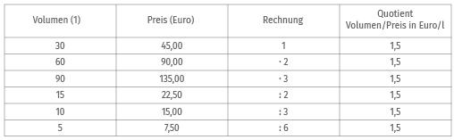 Beispiel Wertetabelle proportionale Zuordnung