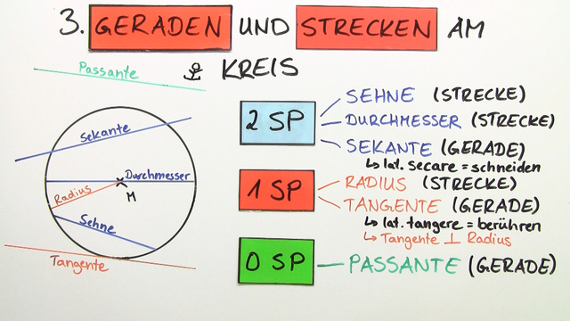 kreis � definition begriffe und konstruktion � mathematik