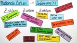 Rationale Zahlen – Einführung (1)