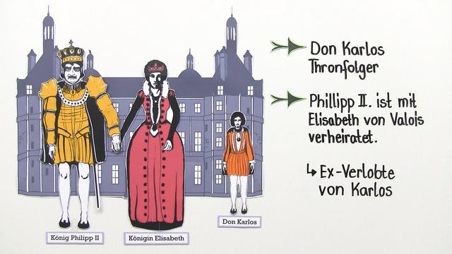 """""""Don Karlos"""" – Inhaltsangabe (Schiller)"""