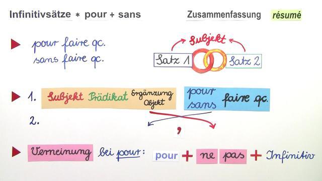 "Infinitivsätze mit ""pour"" und ""sans"""