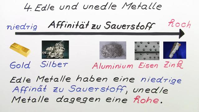 Metalle und ihre Affinität zu Sauerstoff