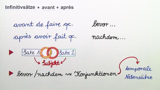 """Infinitivsätze mit """"avant"""" und """"après"""""""
