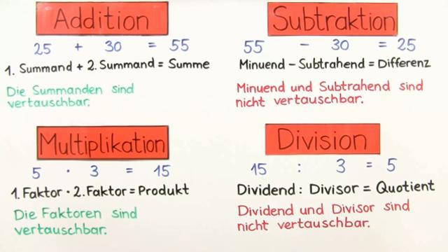 Fachbegriffe der Mathematik: Tschu00fcss, Begriffssalat!
