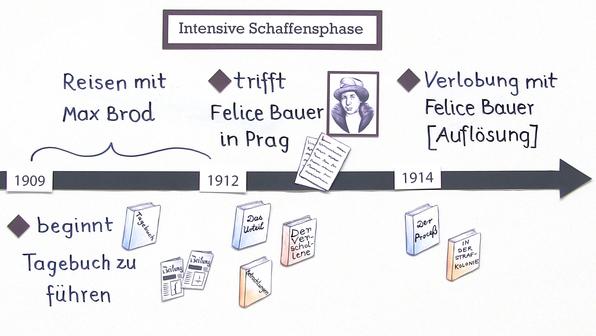 11654 franz kafka leben und werk   titelbild