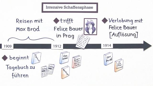 Franz Kafka  – Leben und Werk