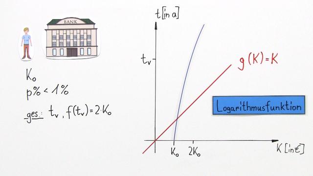 logarithmusfunktion als umkehrfunktion der exponentialfunktion mathematik online lernen. Black Bedroom Furniture Sets. Home Design Ideas