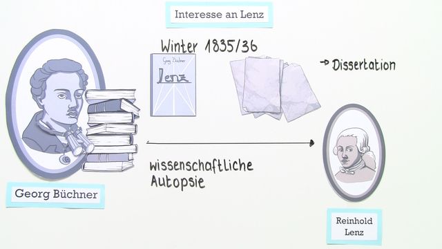 """Lenz"" – Entstehungsgeschichte (Büchner)"