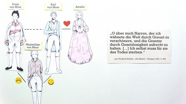 """""""Die Räuber"""" – Personenkonstellation (Schiller)"""