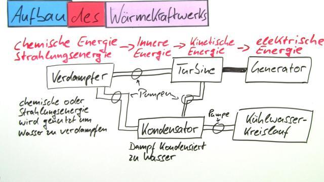 Wärmekraftwerke