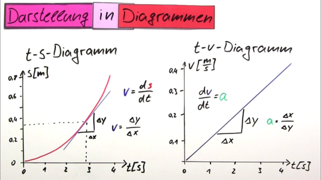 Beschleunigung – differentielle Betrachtung