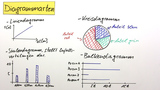 Diagramme – Darstellung physikalischer Zusammenhänge