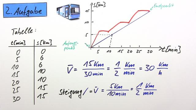 Durchschnitts- und Momentangeschwindigkeit (Übungsvideo)