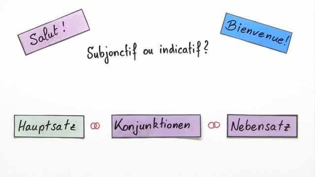 Subjonctif ou indicatif? – Les conjonctions