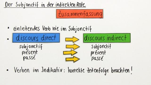 Subjonctif in der indirekten Rede