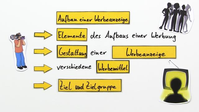 werbung aufbau einer werbeanzeige deutsch online lernen. Black Bedroom Furniture Sets. Home Design Ideas