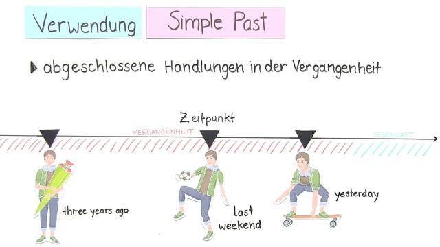 Simple Past – Überblick