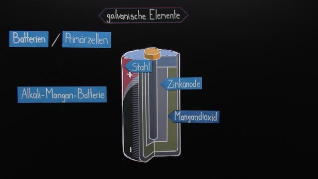 Batterien und Akkumulatoren – die Verwendung der galvanischen Zelle